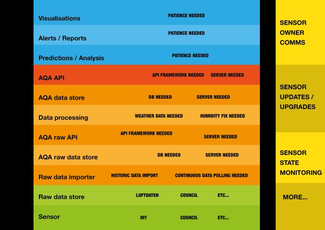 AQA Data Layers