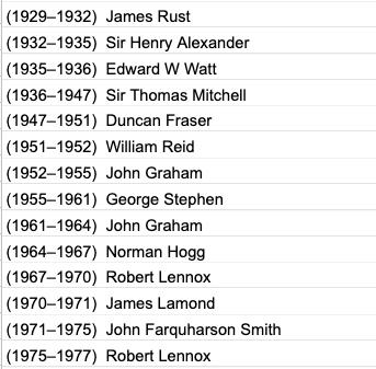 Partial list of Provosts