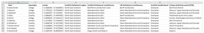 A spreadsheet of enhanced data for Aberdeenshire settlements